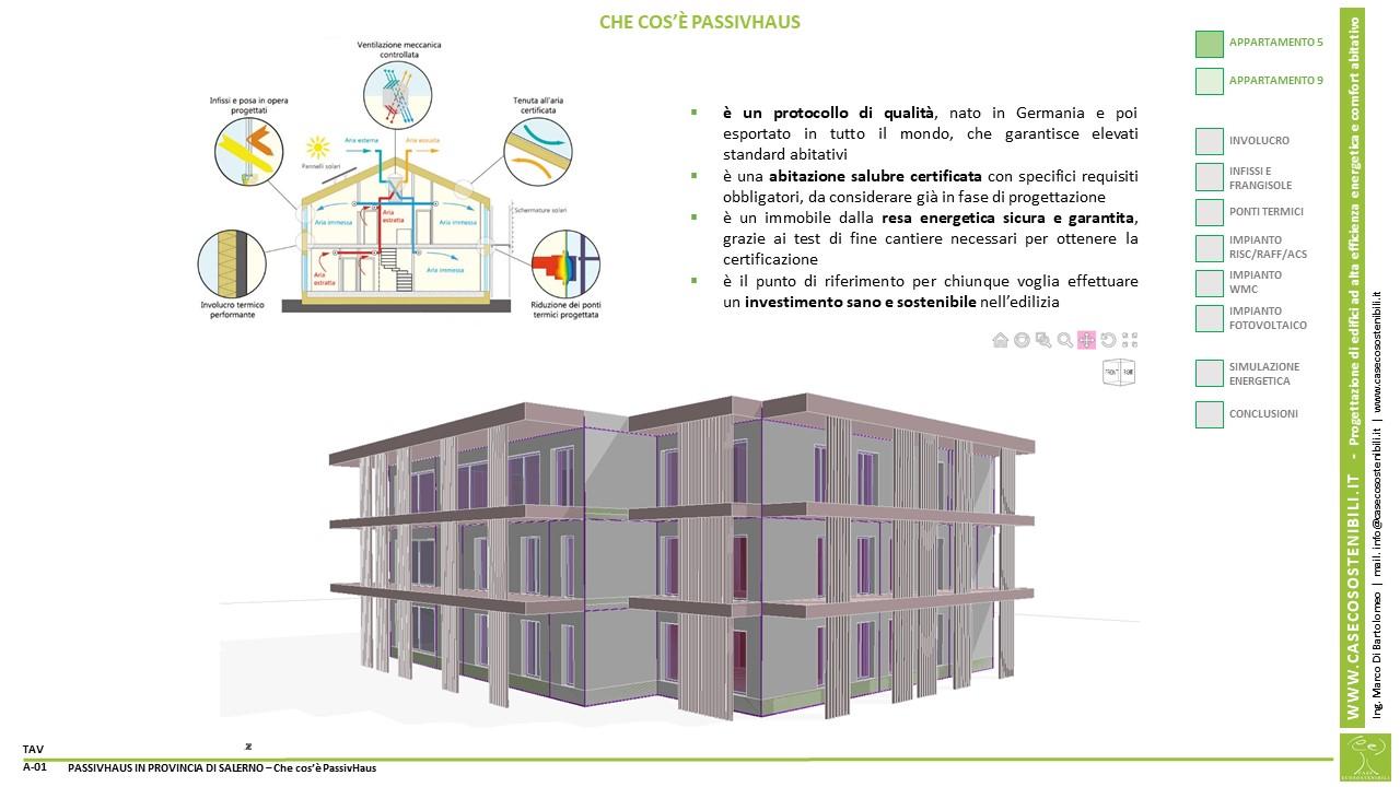1. PassivHaus (Casa Passiva) in provincia di Salerno in Campania - Che cosa è una PassivHaus