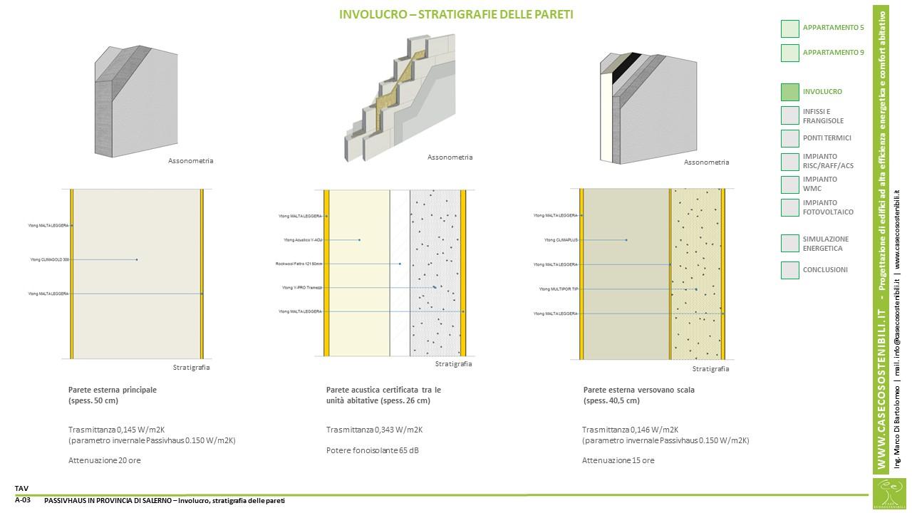 3. PassivHaus (Casa Passiva) in provincia di Salerno in Campania - Stratigrafia delle pareti